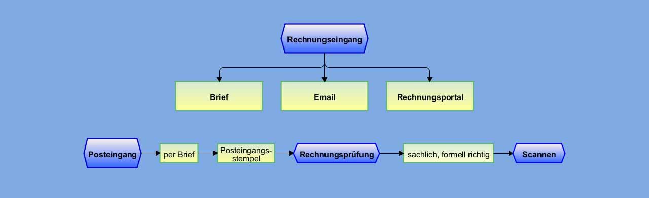 Verfahrensdokumentation erstellen lassen